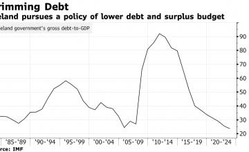 Исландия сохранит профицит бюджета до 2024 года, несмотря на спад